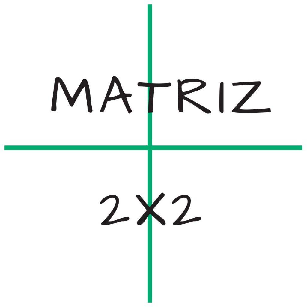 La matri 2x2 como herramienta para definir en Design Thinking