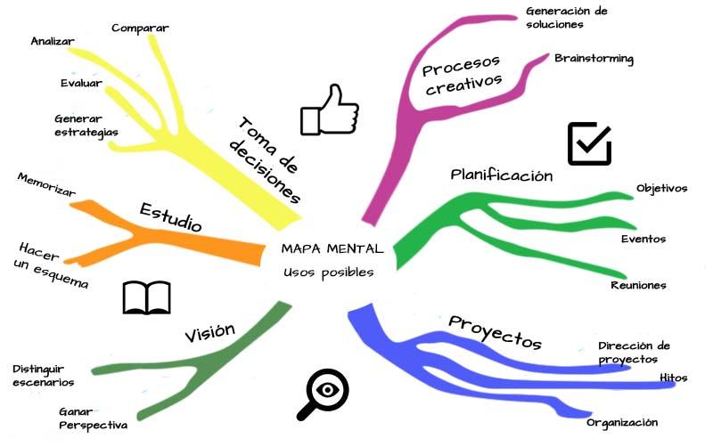 El mapa mental puede utilizarse como recurso de diseño