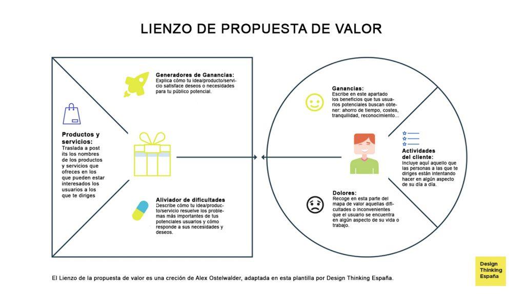 ¿Cuáles son las partes del Lienzo de la Propuesta de Valor?