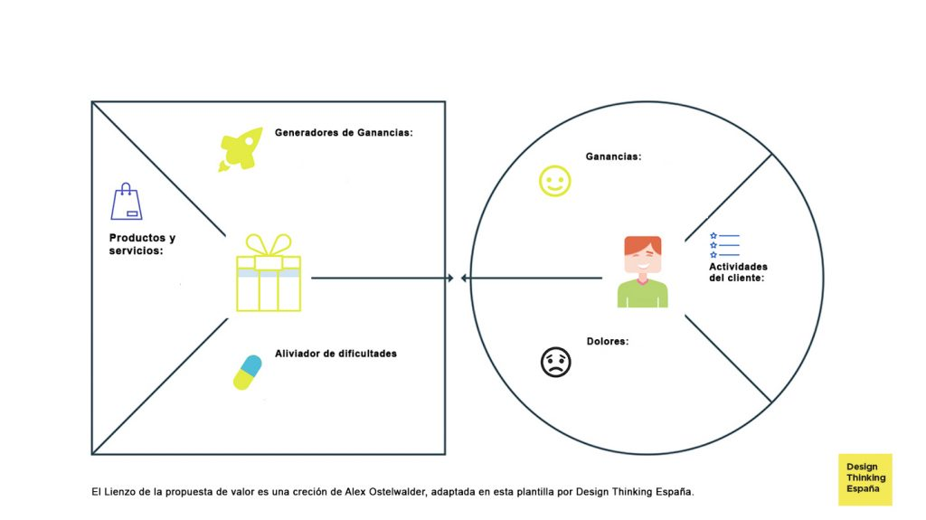 Lienzo de propuesta de valor: autor Osterwalder-adaptado por Design Thinking España portada